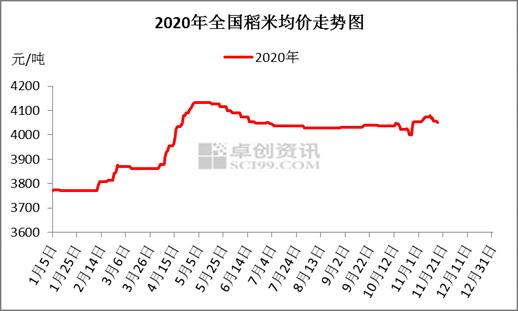 国内稻米市场渐进入平稳期