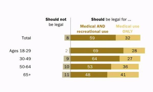"""你不了解的美国之一:美国多州宣布毒品合法化 仅剩15个州未被""""污染"""""""