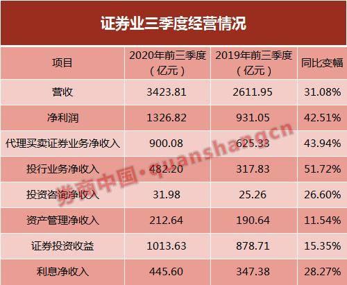 百事3注册全体涨薪30%、应届生工资3.8万?多家券商回应 (图4)