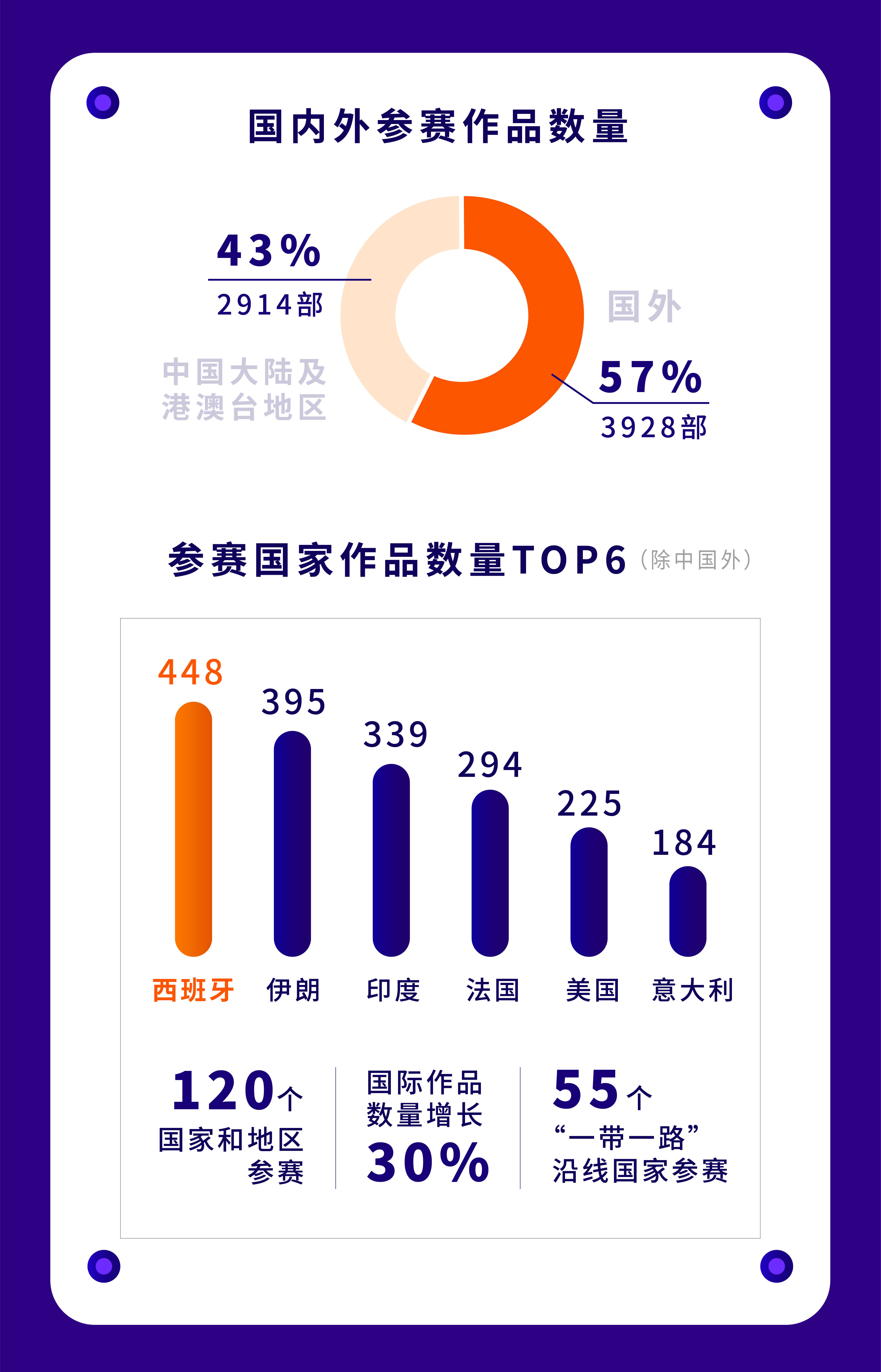 第十一届中国国际新媒体短片节全球征片完美收官