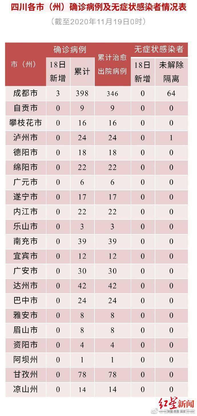 四川昨日新增3例境外输入确诊病例