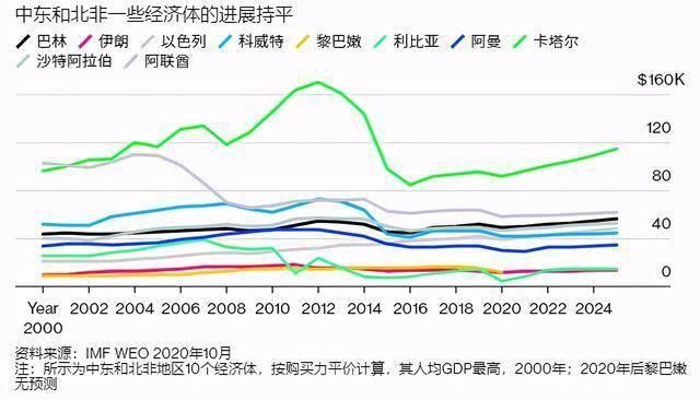 预计2025年gdp_2020年中国gdp