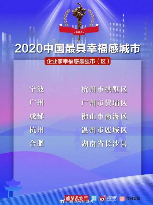 2020中国最幸福的城_2020中国最具幸福感城市出炉!郑州榜上有名!....