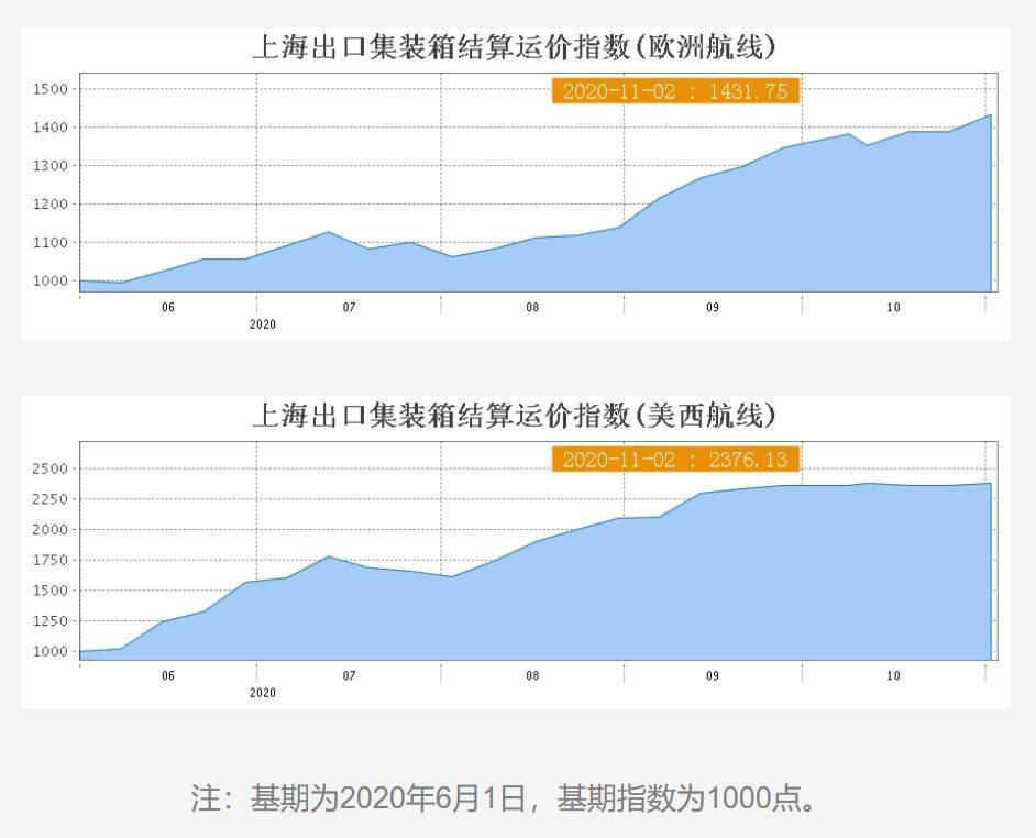 全球集装箱运力失衡:运价飞涨港口拥堵,美欧对中国需求强劲