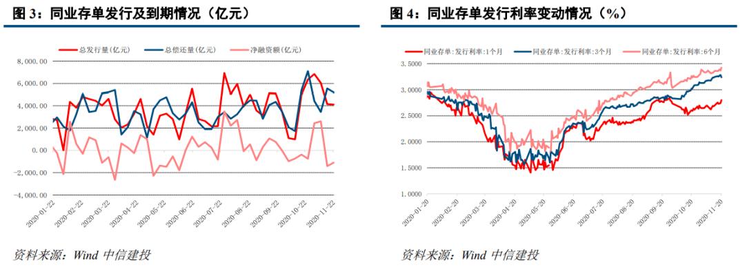 【中信建投 固收】利率债周报:曲线整体有所上移,LPR未变符合预期