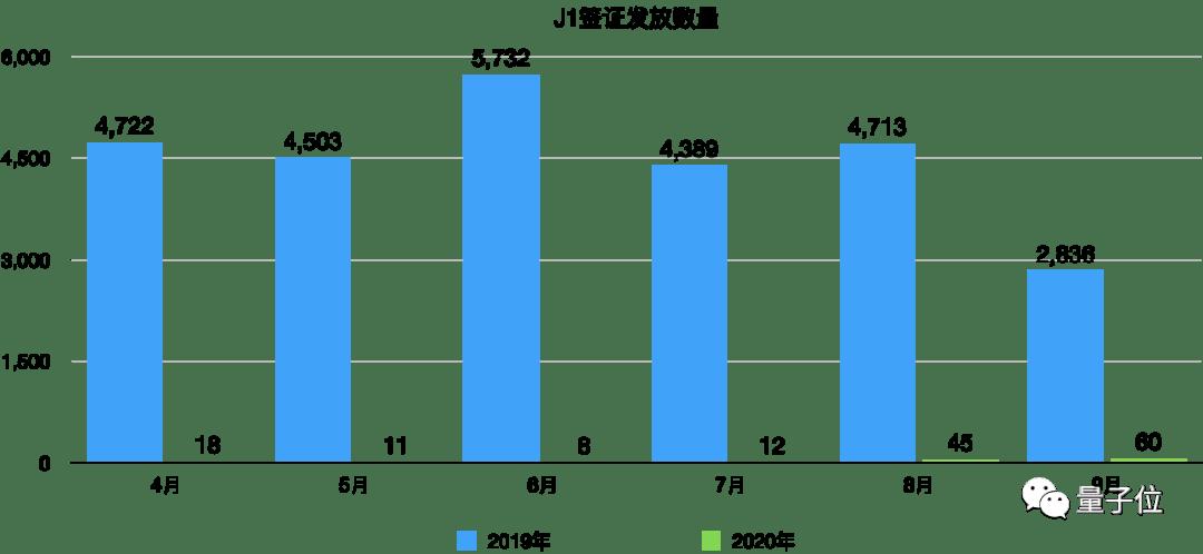 中国赴美学生签证数量减少99%,但52%美国高校仍重点关注中国生源
