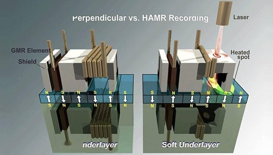 技术成熟:希捷表示将直接推出 24TB HAMR 硬盘