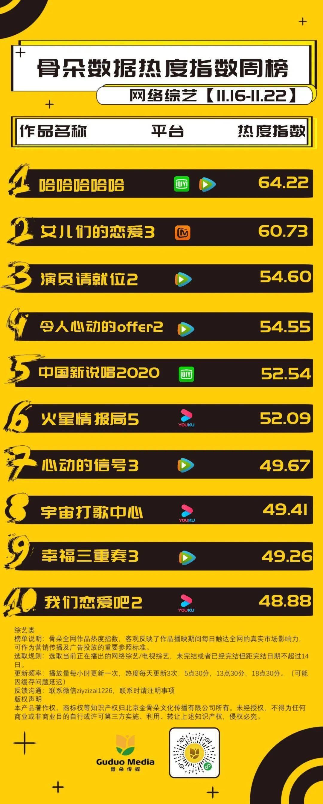 网综周榜丨《哈哈哈哈哈》首次夺冠,《女儿们的恋爱3》位列第二