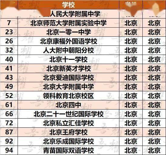 30所北京中学『杀入』中国2020海外升学最强中学榜!