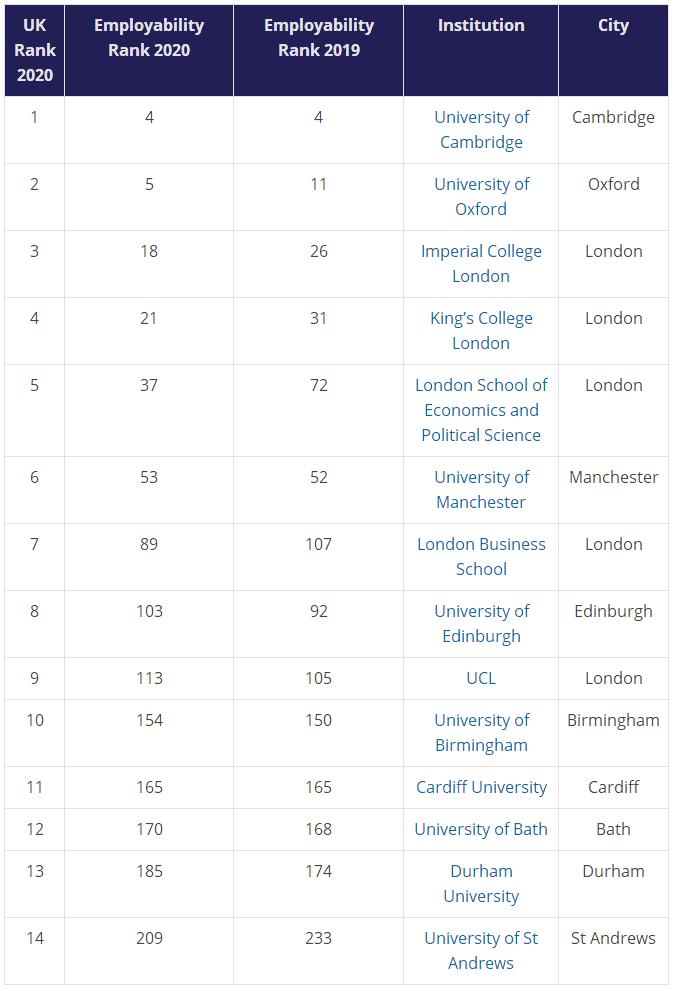 泰晤士2020年全球大学毕业生就业能力排行榜 加州理工称霸