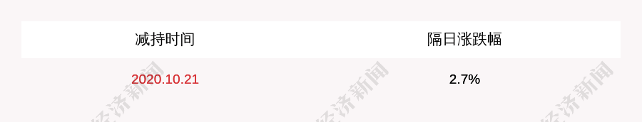 雷柏科技:控股股东香港热键减持282.86万股,占比1%