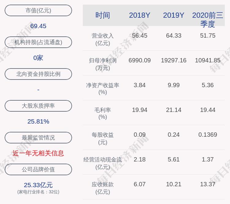 澳柯玛:约709.8万股激励股票可解除限售,占比0.89%
