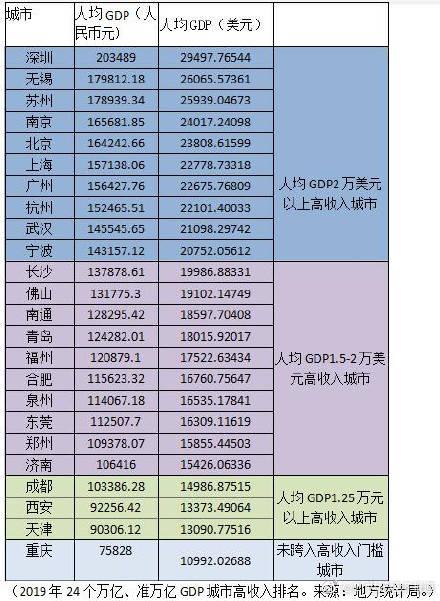 2021广州人均gdp_广州各区gdp2021图