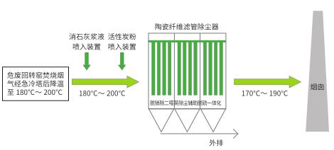 半干式急冷脱酸塔和干式反应器模型