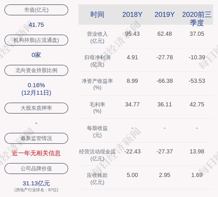 云南城投:董事杜胜辞职