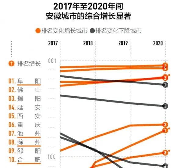 全国gdp增长率排名城市_2018年广东各市GDP排名及增长率 21个市经济排行 表