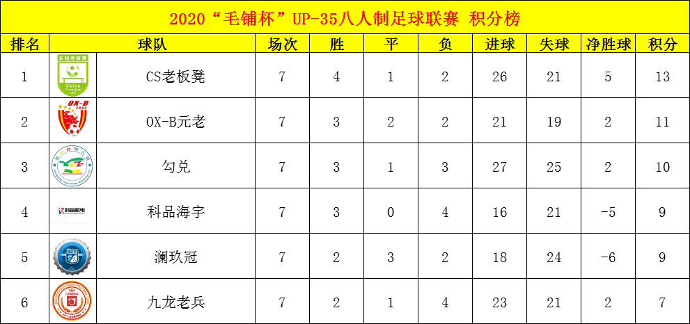 yobo体育官网| 重庆优联丨毛铺杯UP35八人制足球联赛第七轮数据(图2)