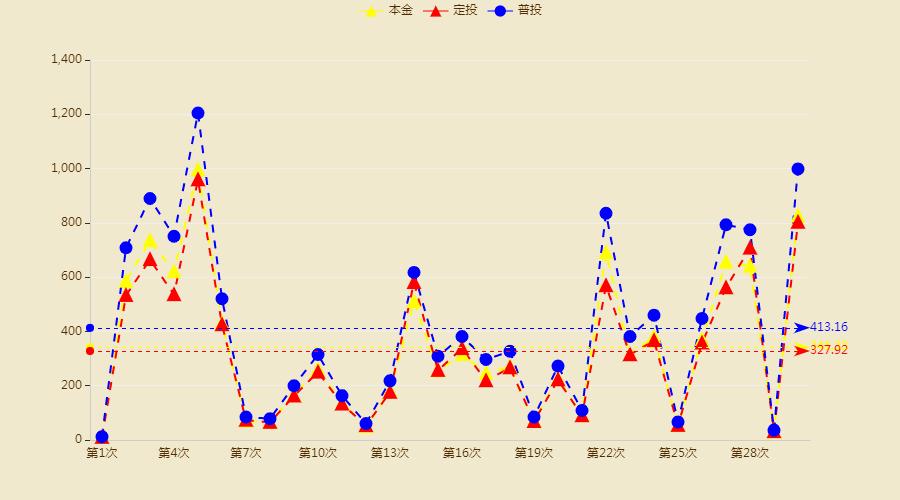 Python分析10万条基金数据探索基金定投的奥秘