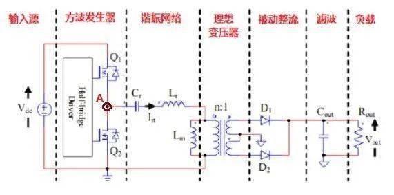 LLC變壓器設計的4個問題詳解