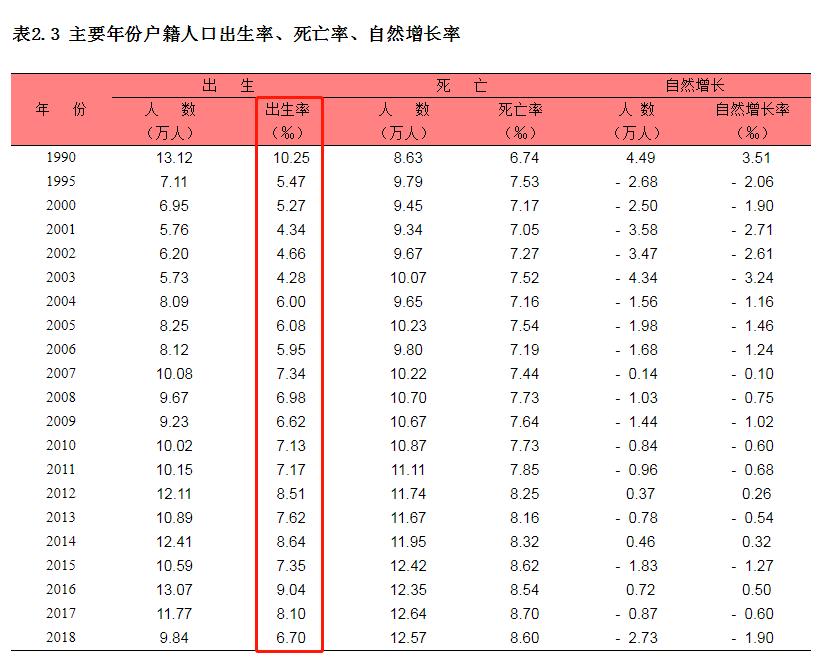 2020年徐汇区出生人口_人口普查