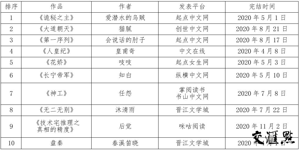 保镖小说排行榜_2020年度中国小说排行榜揭晓,45部作品上榜