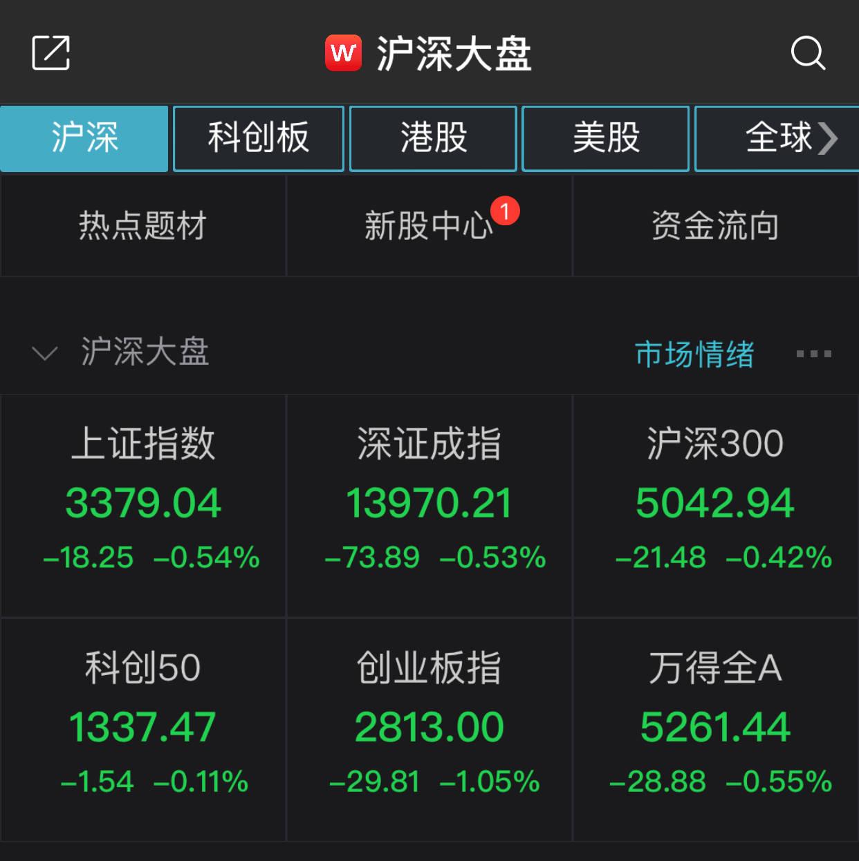 上证综指开盘走高,下跌0.54%。煤炭行业领跌