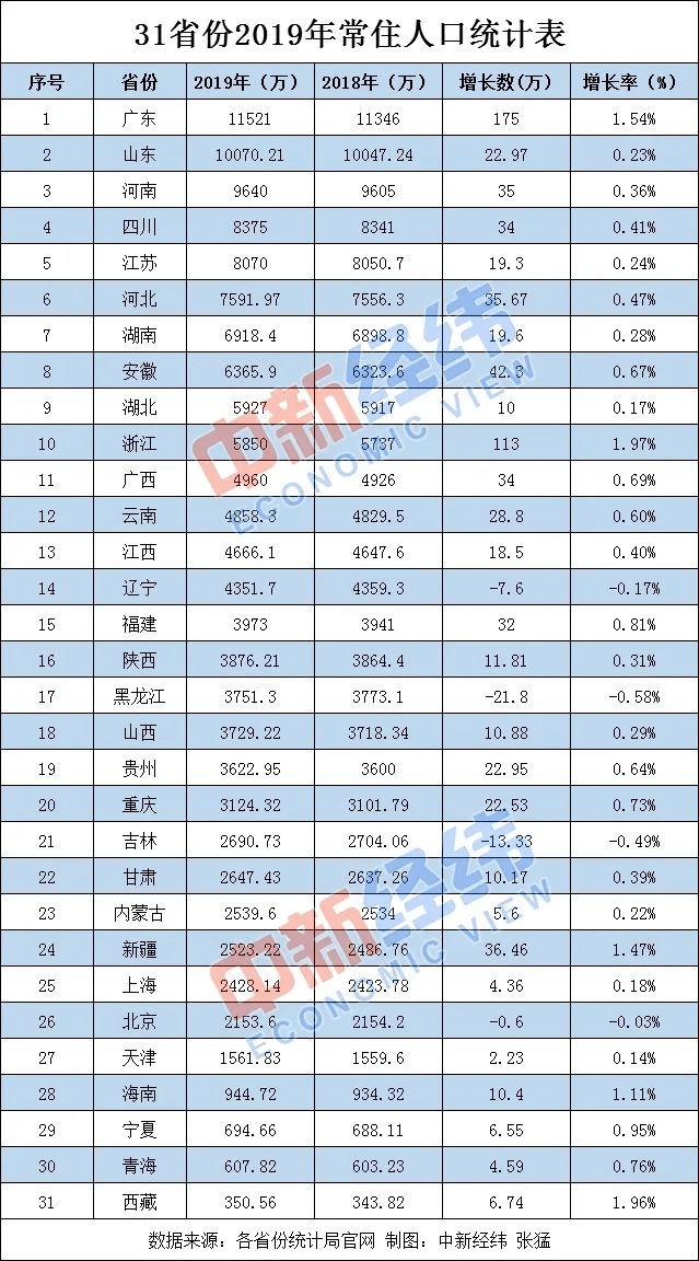 云南 2019 人口_云南人口密度分布图