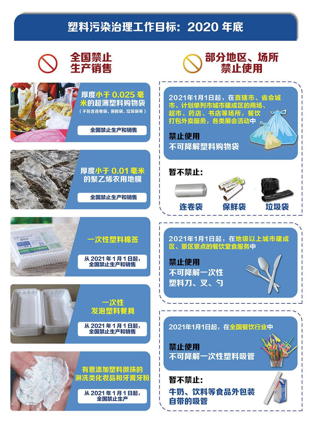 使用可生物降解的塑料袋,放食物垃圾时是否还需要