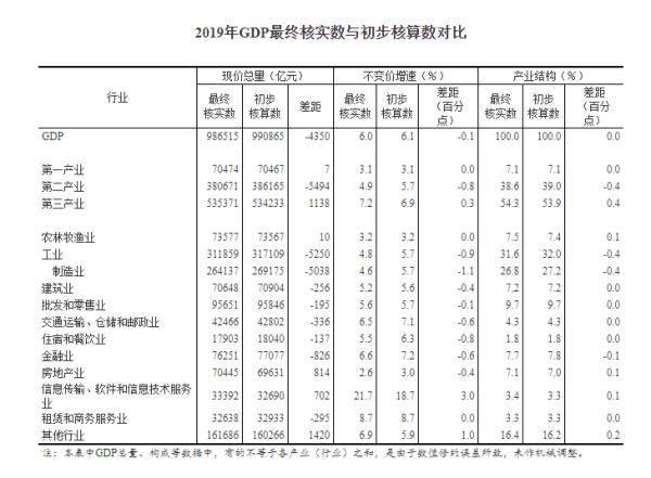 衡量一个国家经济总量指标_衡量金融发展的指标