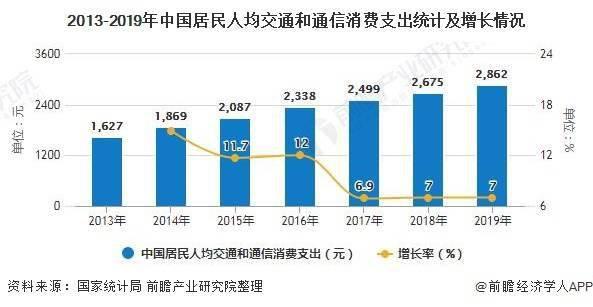 中国自驾游租车行业