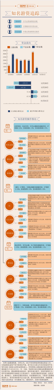 【图解】8亿资金打板洛阳钼业,年度最后一周游资相中了这些股票