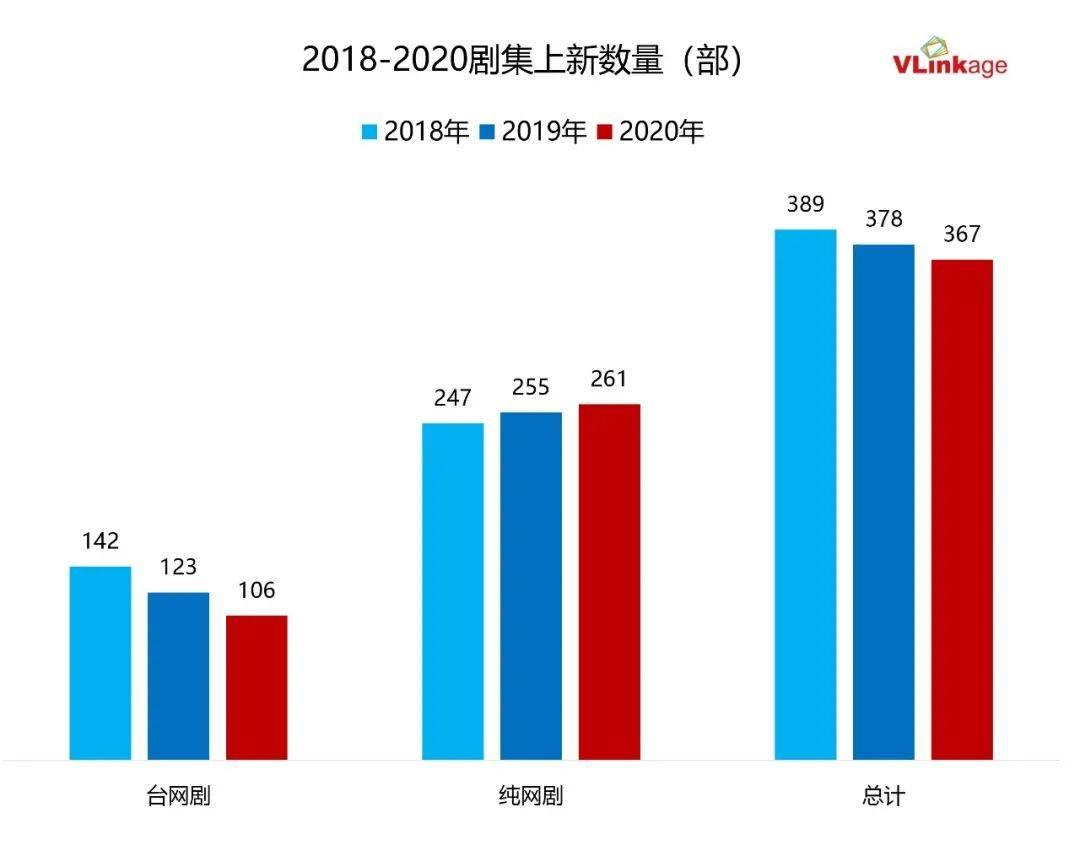 解读2020戏剧市场:数字下沉,口碑上升