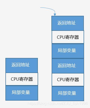 做引擎开发,更需要深入 C++ 内存管理  第2张