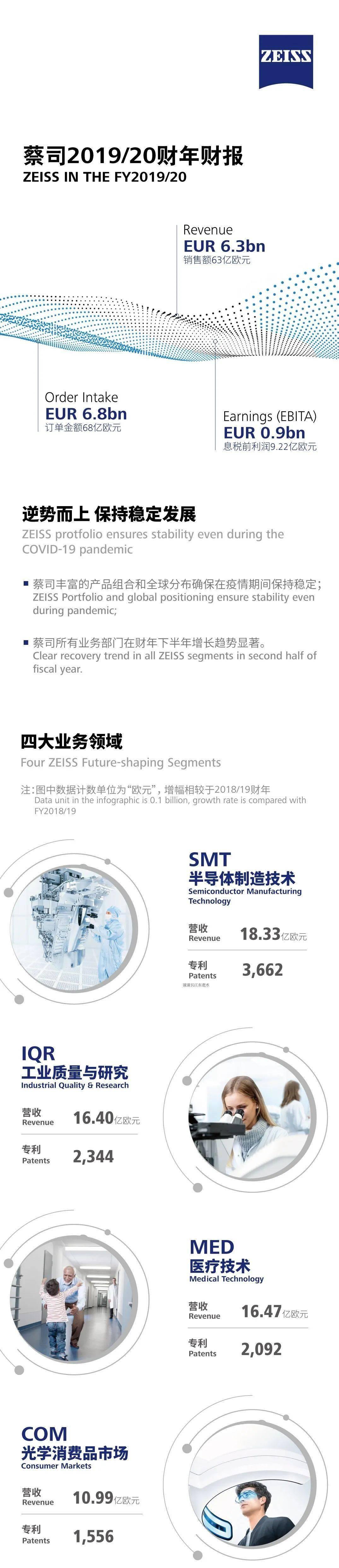 【蔡司2019/20年度财报】业绩逆势而上,科技在未来熠熠生辉!