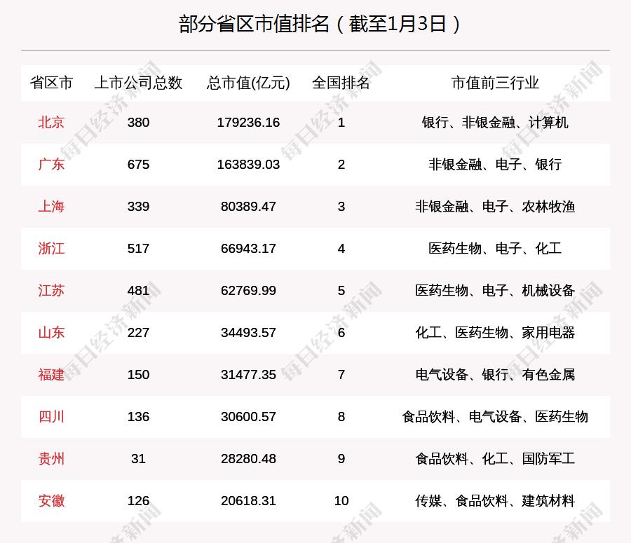 山东股市周刊:山东股市总市值上涨447亿,新增3家公司IPO