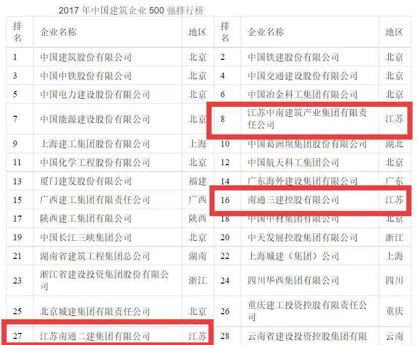 南通gdp建筑业_建筑业带动GDP