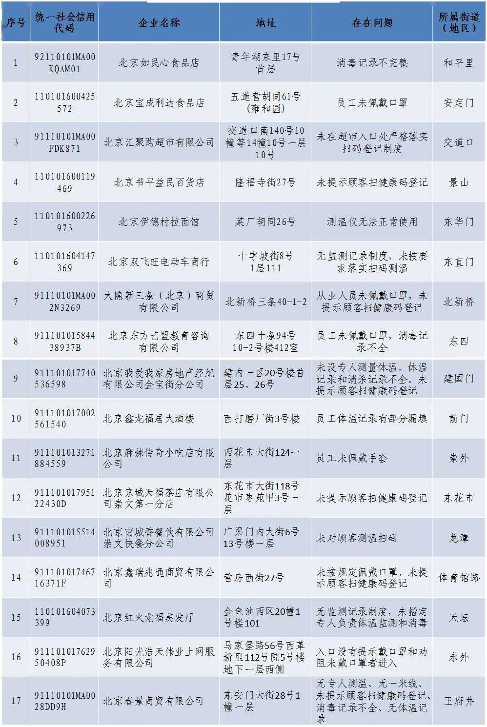 东城区关于对未落实疫情防控责任企业的通报 (第二批)