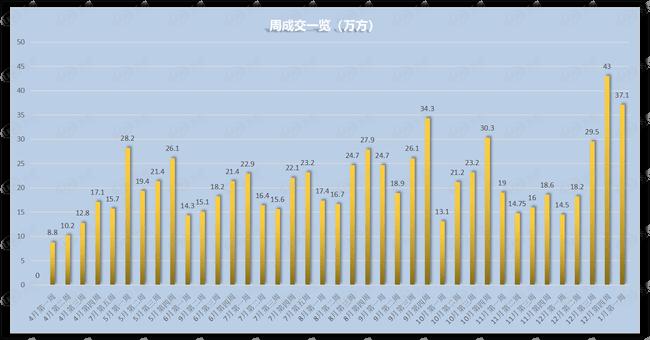 新年首周开门红 周成交逼近40万方