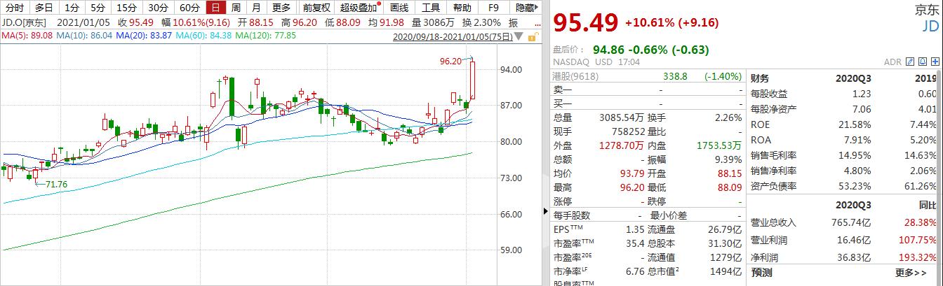 中国股市表现优于美国股市,平多多上涨超过12%,JD.COM上涨超过10%,bilibili上涨超过8%,均创历史新高!