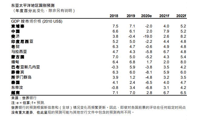 2021年gdp对全球增长率_2019年中国gdp增长率
