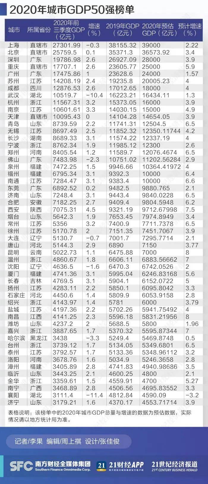 2020赤峰市全年GDP_来看赤峰市2020年经济发展成绩单