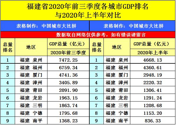 衡阳2020gdp预测排行_2020年各省市区GDP排名 新