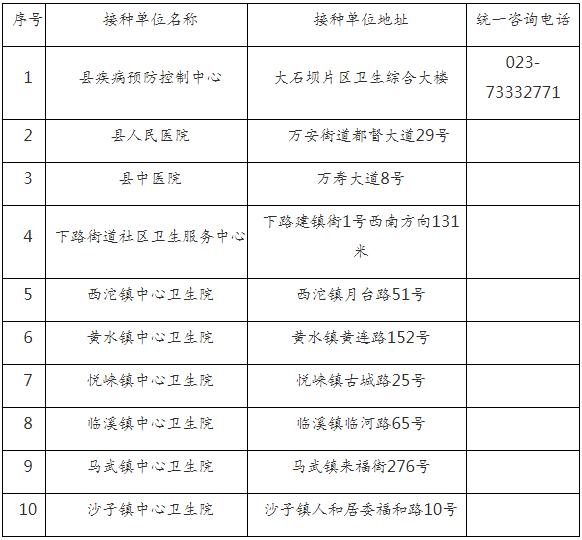 最新最全!重庆第一批新冠疫苗接种点公布!