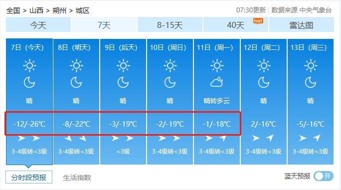 冻哭了!山西迎来入冬最低气温!你正处一年最危险的27天!防寒保命10招送上!  第12张