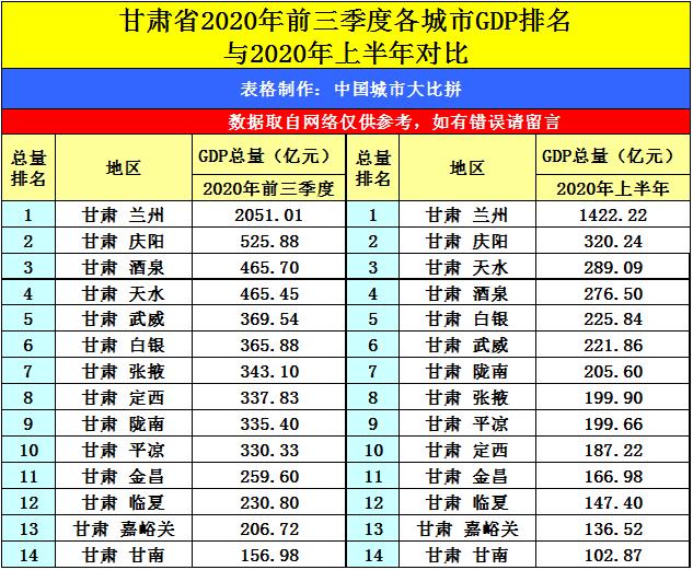 山西2020第三季度GDP_河东运城的2020年前三季度GDP出炉,在山西省排名第几