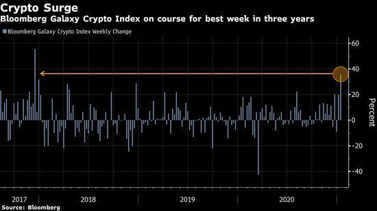 比特币红得发紫 助加密货币创2017年以来最高周涨幅