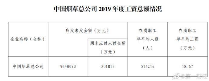 中国烟草总公司工资总额公布 在岗职工年平均工资18.67万
