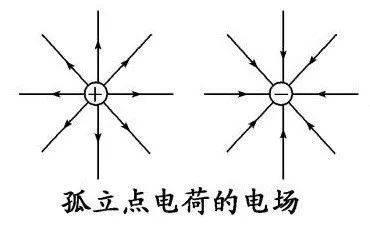 【最美公式】最美的公式:你也能懂的麦克斯韦方程组  第6张