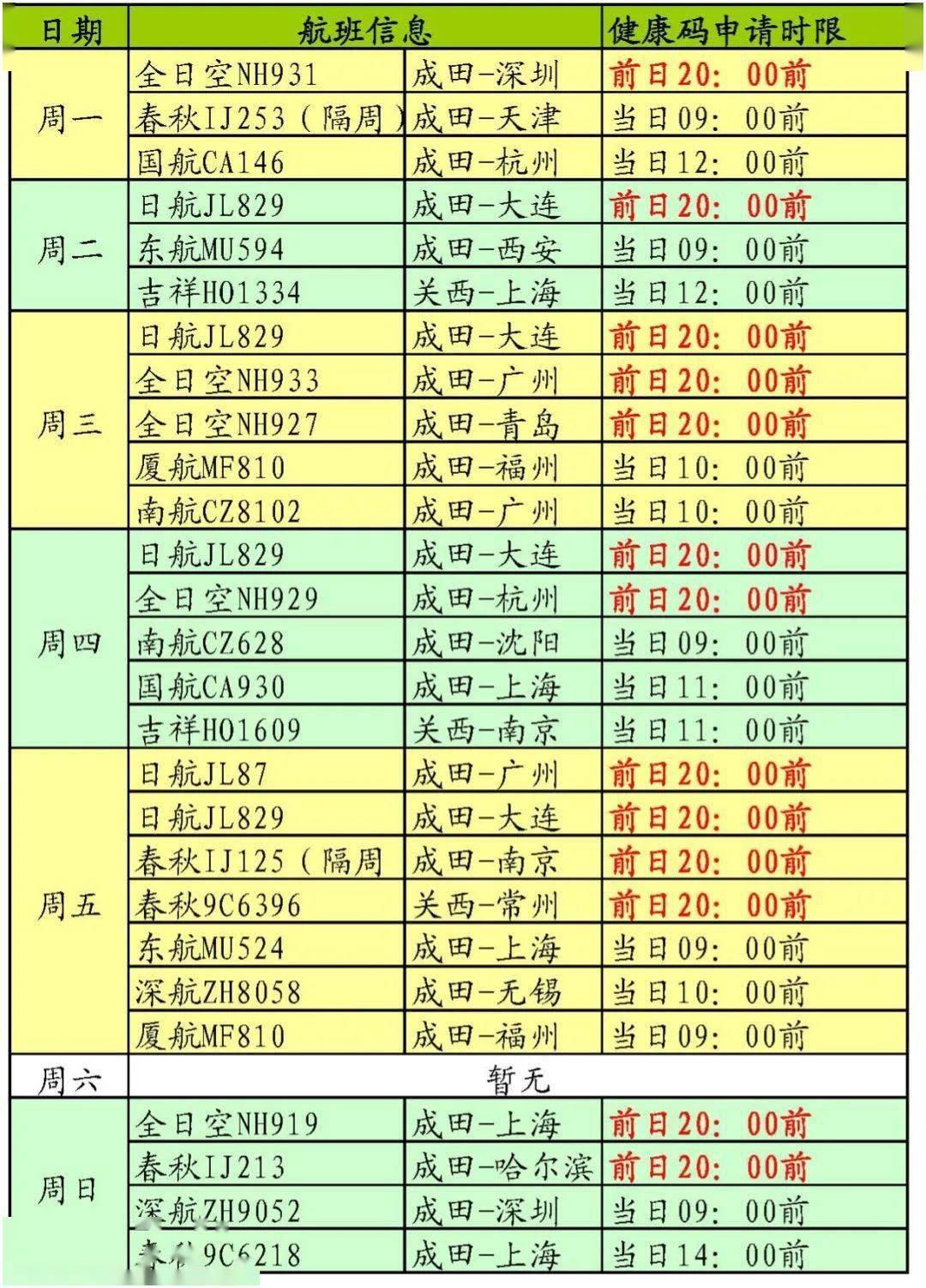 赴华乘客注意!驻日本使馆发布1月航班信息及健康码申请须知