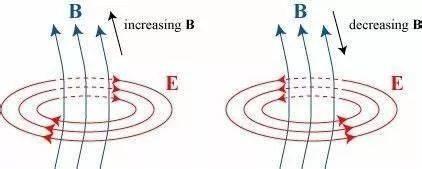 【最美公式】最美的公式:你也能懂的麦克斯韦方程组  第19张